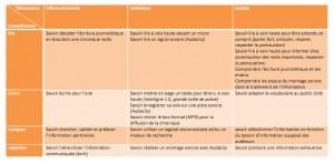 tableau compétences littératie médiatique-radio