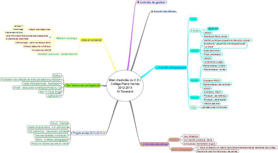 Très Bilan d'activités du CDI avec une carte heuristique – DocTICE  KK07