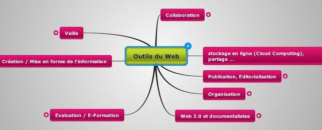 Formation : Outils du Web et pédagogie