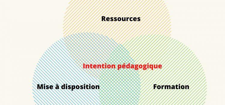 Cercle avec Ressources Mise à disposition formation et intention pédagogique au centre